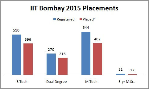 IIT Bombay Placement