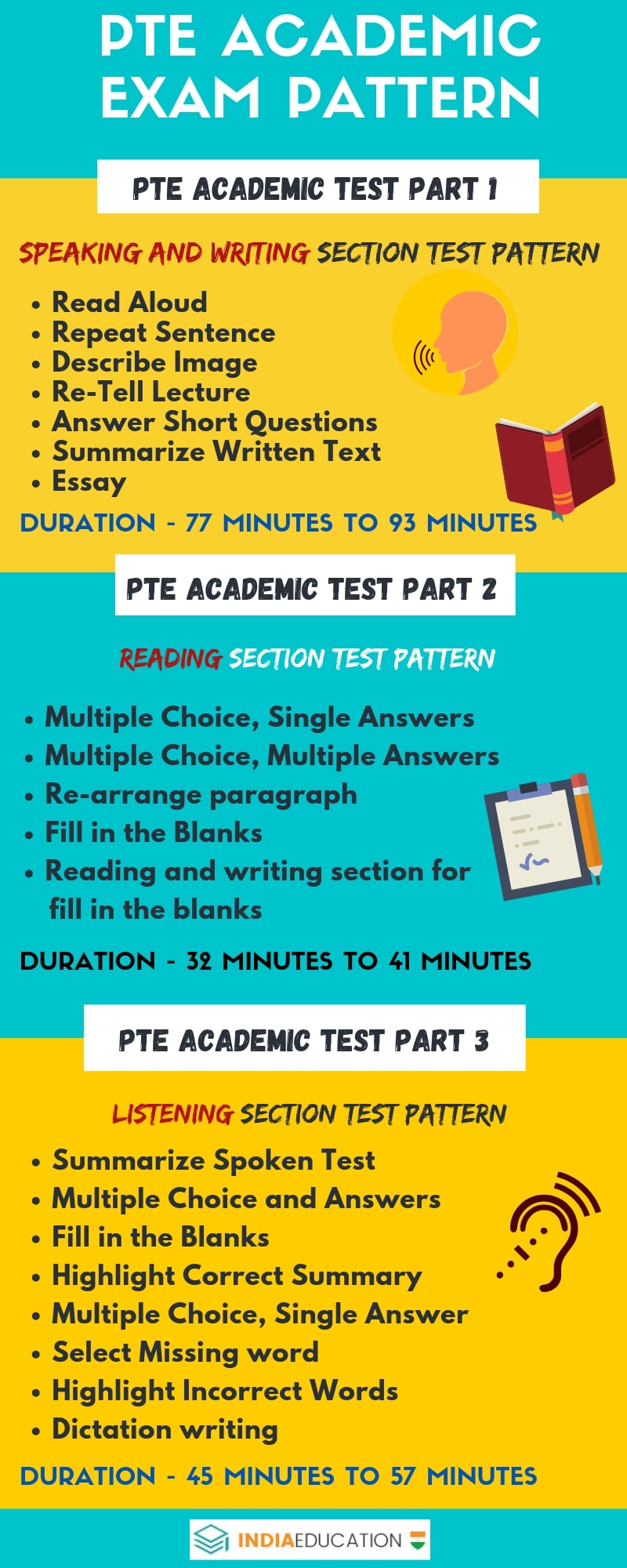 pte-exam-pattern-infographic