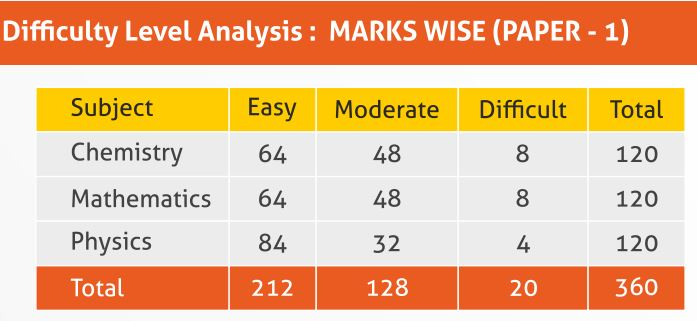 jee_main_2017_analysis_allen_coaching_difficulty_level_marks