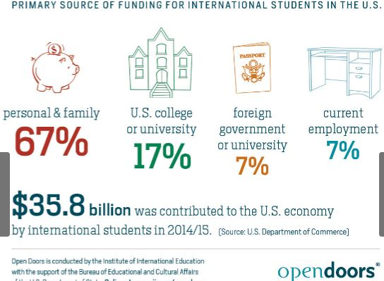 funding_international_students_in_the_US