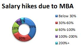 salary_hike_mba