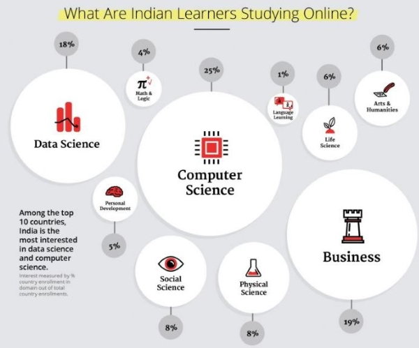 popular_subjects_among_indians_online_education
