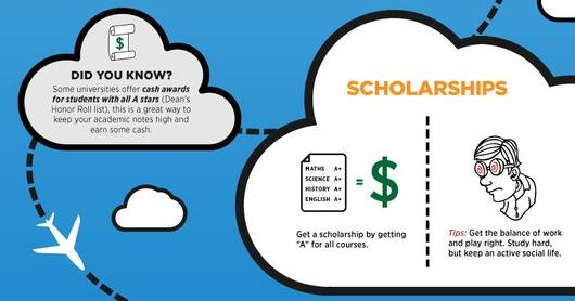 scholarships_in_usa_universities_save_money_study_abroad