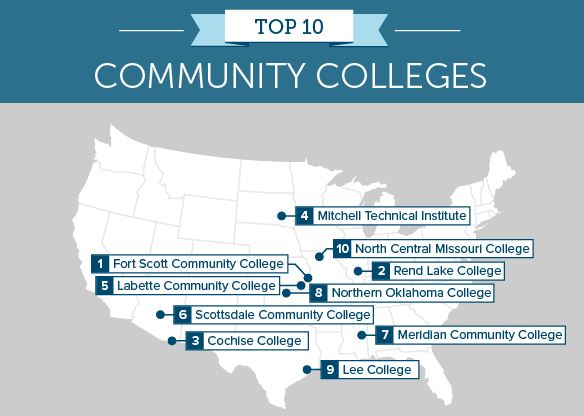 associate_degree_in_usa_top_community_colleges