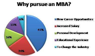why_pursue_mba