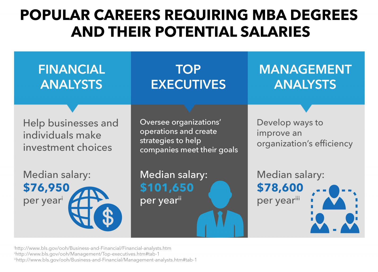 jobs that require an mba