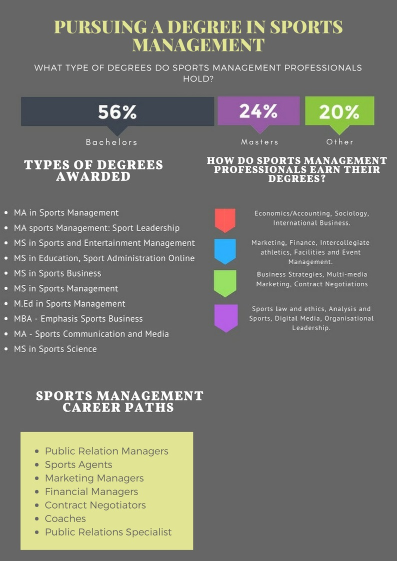 Overview Of Sports Management