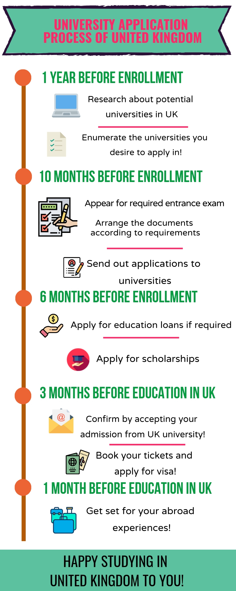 uk-university-application-process