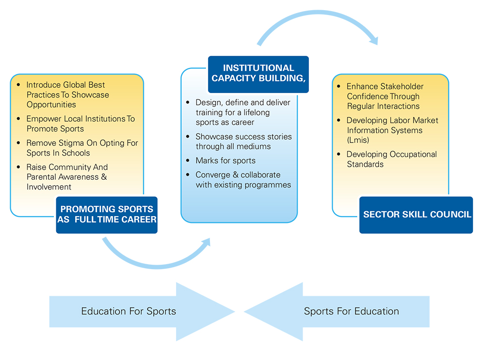 Sports As a Career Option - Courses & Scope