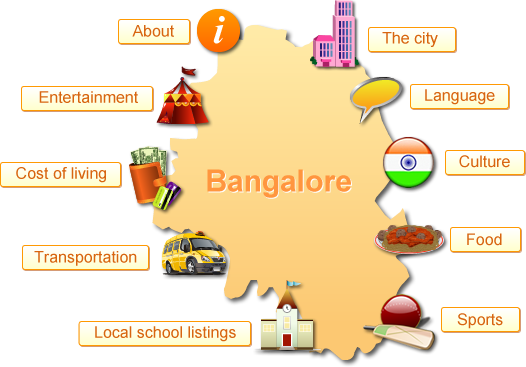 Living in Bangalore